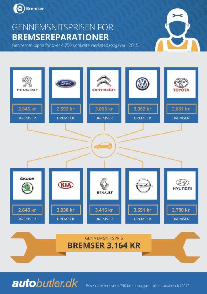 Bremseskift pris